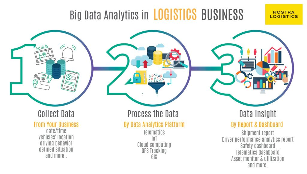 NOSTRA LOGISTICS Analytics Platform Infographic