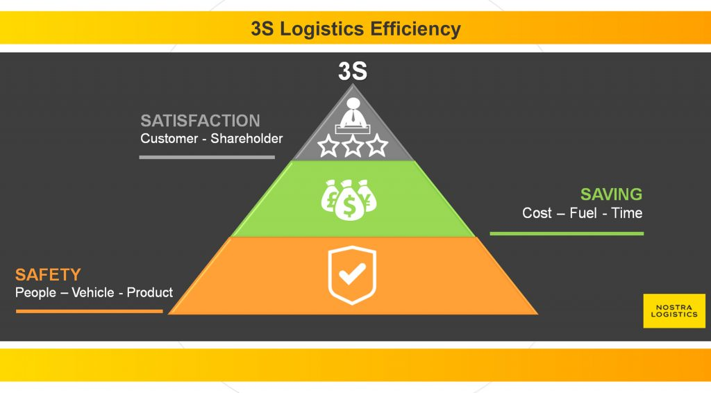 Logistics Efficiency