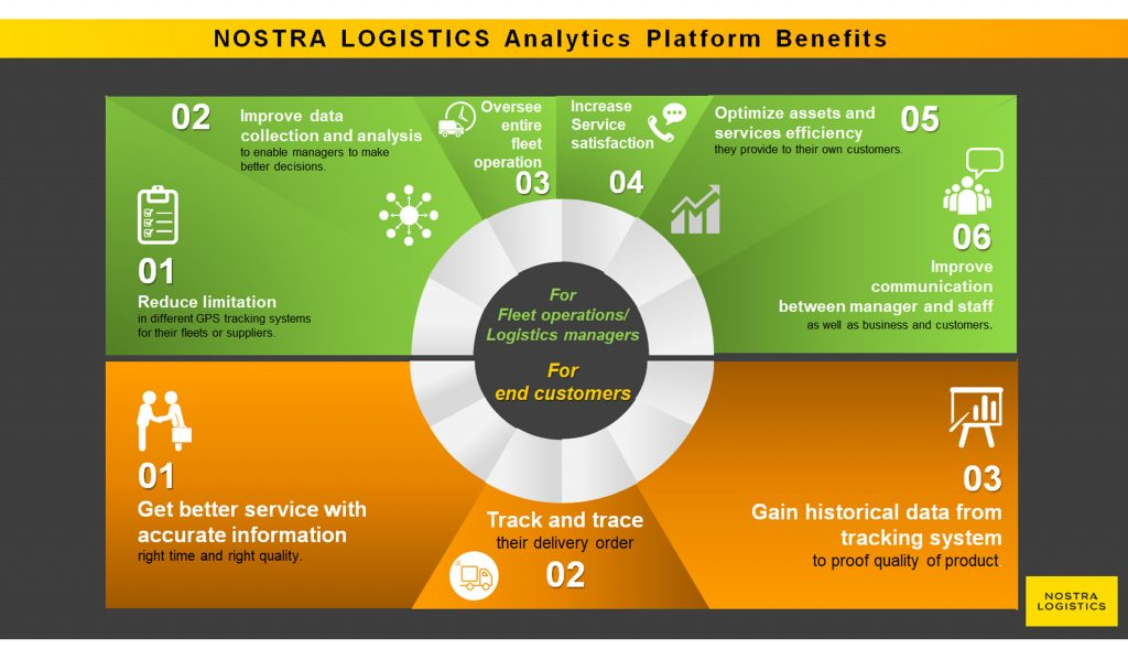 NOSTRA-LOGISTICS_Analytics Plaform Benefit