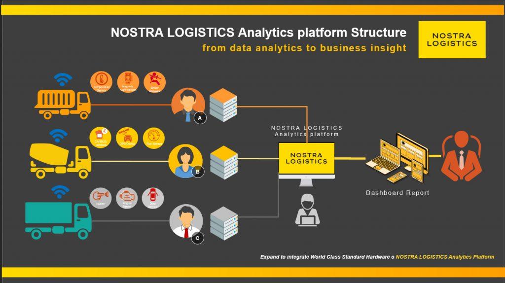 NOSTRA-LOGISTICS_Analytics Plaform Structure