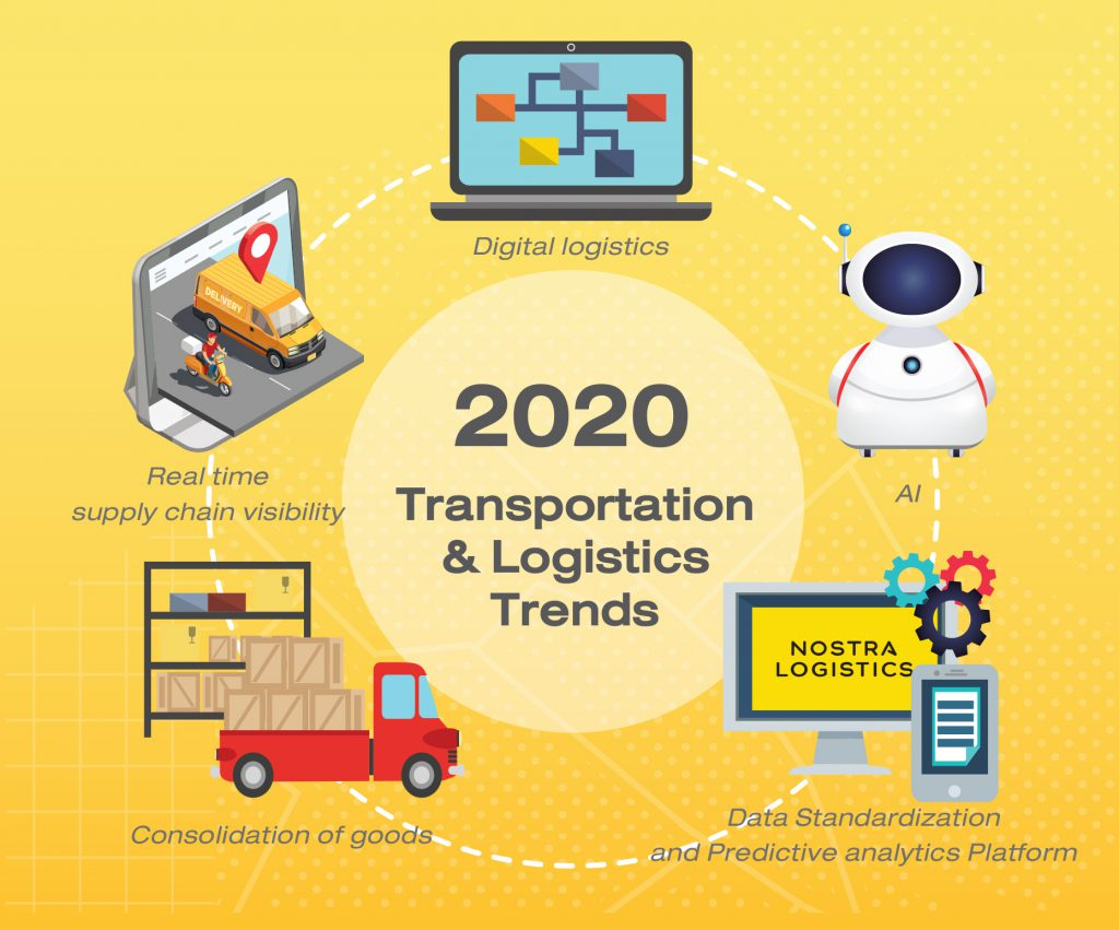 5 Trends of Logistics 2020